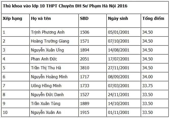 Danh sách thủ khoa của trường chuyên sư phạm Hà Nội năm 2016