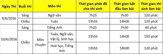 Lịch thi vào lớp 10 THPT chuyên Phan Ngọc Hiển - Cà Mau 2016