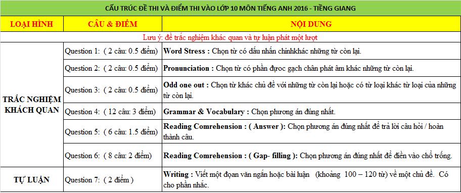 Cấu trúc và điểm thi lớp 10 môn tiếng Anh không chuyên Tiền Giang 2016