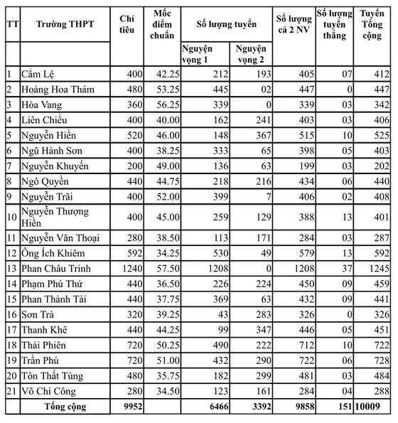 Bảng điểm chuẩn lớp 10 năm 2020 tỉnh Đà Nẵng