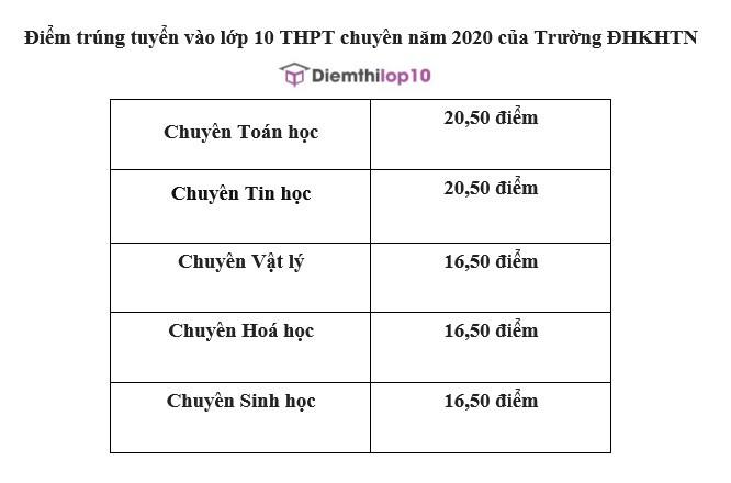 Điểm chuẩn lớp 10 năm 2020 trường chuyên KHTN Hà Nội