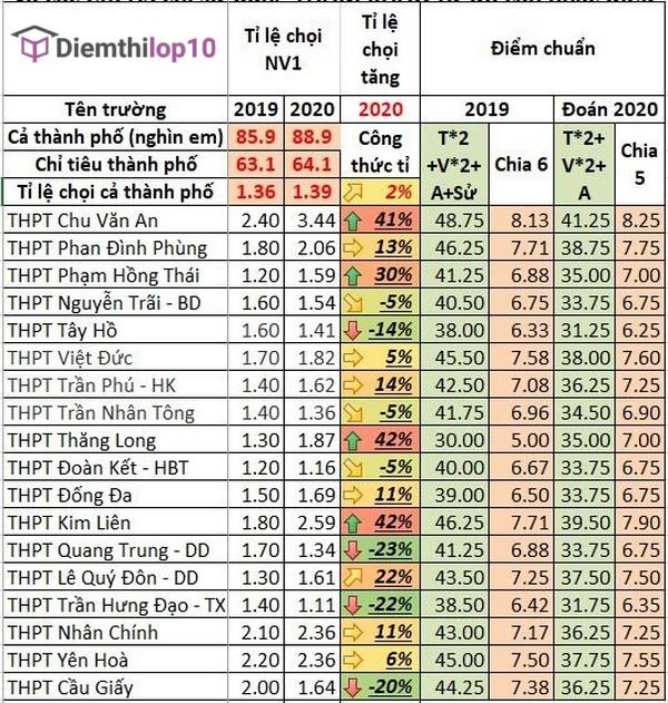 Dự đoán điểm chuẩn tuyển sinh vào lớp 10 năm 2020 của thành phố Hà Nội
