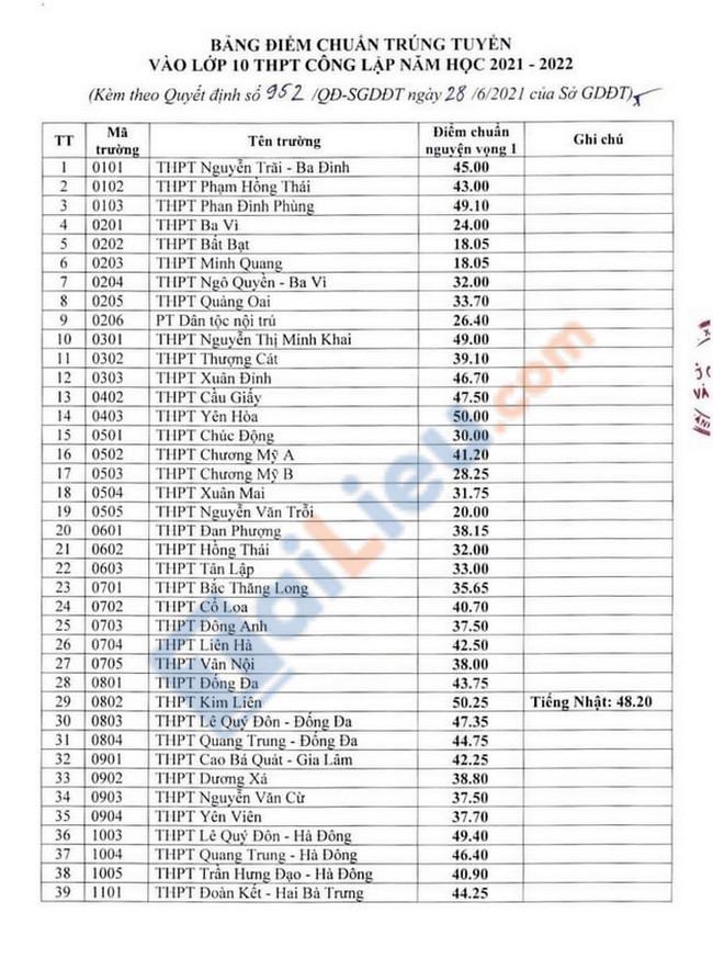 Điểm chuẩn vào lớp 10 Hà Nội 2021-1