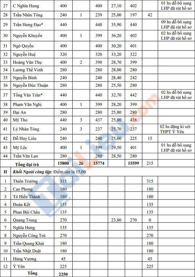 Điểm sàn tuyển sinh vào lớp 10 tỉnh Nam Định 2021-2