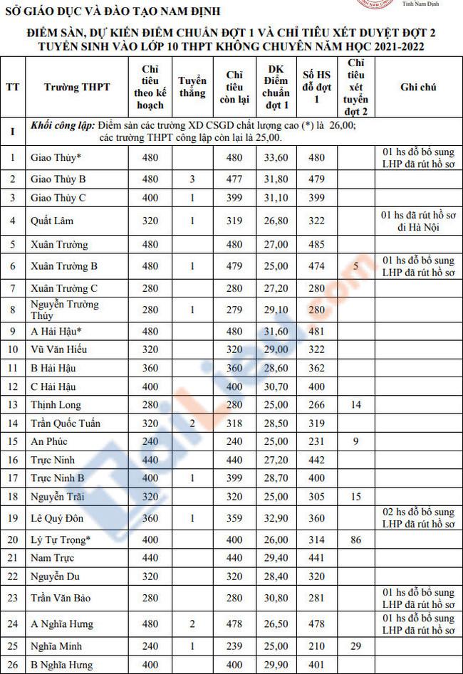 Điểm sàn tuyển sinh vào lớp 10 tỉnh Nam Định 2021-1